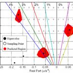 تخمین مقادیر ویژه غالب برای سیستمهای ابعاد وسیع با اندازهگیری لحظهای و اغتشاشات پلهای با دامنه نامعلوم و کاربرد آن در شبکه برق ایران