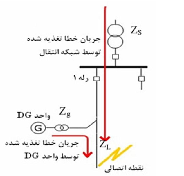بررسی تاثیر منابع تولید پراکنده بر حفاظتهای موجود در شبکه توزیع انرژی الکتریکی و ارائه راهکار مناسب برای آنها