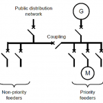 بررسی پایداری دینامیکی شبکه های برق صنعتی دارای ژنراتورهای سنکرون متصل به شبکه در شرایط وقوع حالتهای اضطراری