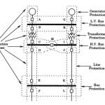 بررسی اثر مولدهای مختلف تولید پراکنده بر روی سیستم حفاظت و هماهنگی رلهها