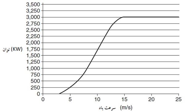تعیین حداکثر میزان نفوذ تولیدات پراکنده در سیستمهای قدرت با در نظر گرفتن مدلهای مختلف بار