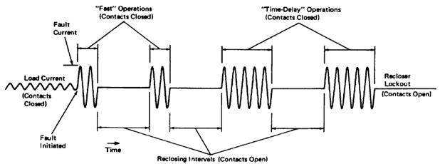 هماهنگی بازبست با وسایل حفاظتی در سیستم توزیع انرژی الکتریکی با حضور منابع تولید پراکنده