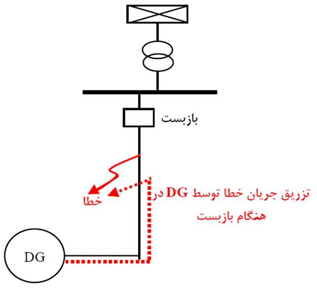 کاربرد تکنیک های دسته بندی وضعیت هماهنگی حفاظتی فیوز-بازبست در سیستم های توزیع با حضور منابع تولید پراکنده