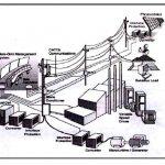 مدیریت و کنترل پخش توان در میکروگرید متصل به شبکه سراسری