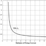 هماهنگی حفاظتی رله های جریان زیاد با حضور منابع تولید پراکنده در شبکه های توزیع