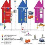 بررسی و کاربرد نیروگاه مجازی در شبکه برق و شبیه سازی در یک سیستم نمونه