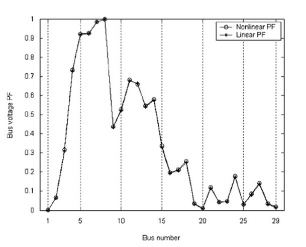 جایابی بهینه و تعیین ظرفیت برای STATCOM به منظور بهبود پایداری ولتاژ در شبکههای قدرت با استفاده از روش نرمال Diffeomorphism
