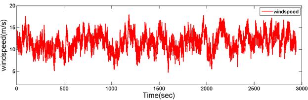 مقایسه انواع مدلسازی مزارع بادی حاوی توربین های سرعت متغیر با استفاده از نرم افزار DIgSILENT