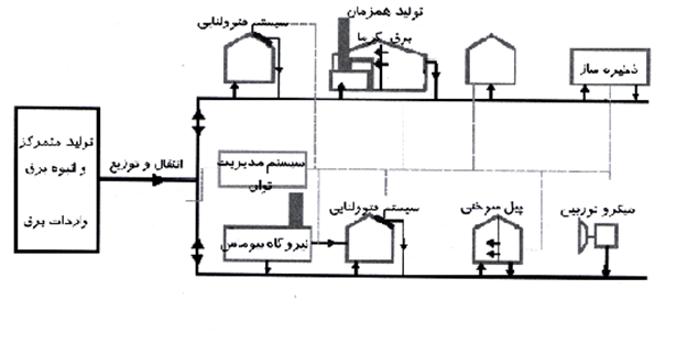 یک روش ترکیبی شناسایی جزایر انرژی با استفاده از نرخ میانگین تغییر ولتاژ و تغییر توان حقیقی در شبکههای توزیع شامل تولیدات پراکنده
