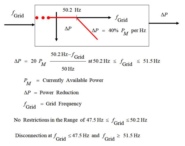 تاثیر تولیدات پراکنده بر روی پایداری ولتاژ در شبکه توزیع